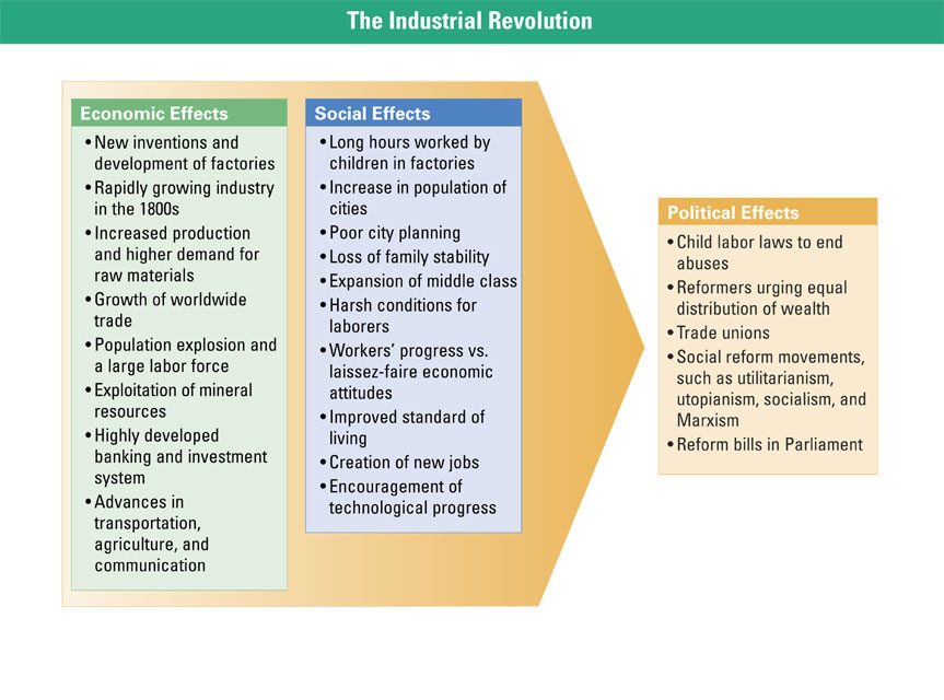 economic effects of the industrial revolution